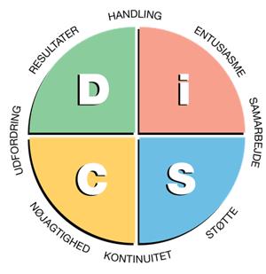 Personprofil - DISC